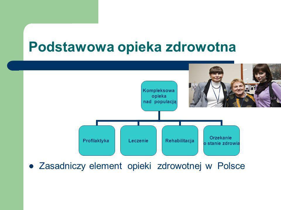 Podstawowa opieka zdrowotna Kompleksowa opieka nad populacją ProfilaktykaLeczenieRehabilitacja Orzekanie o stanie zdrowia Zasadniczy element opieki zd
