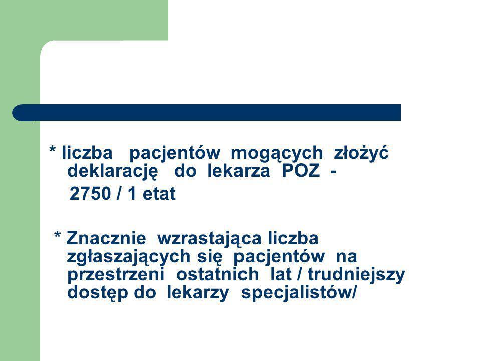 * liczba pacjentów mogących złożyć deklarację do lekarza POZ - 2750 / 1 etat * Znacznie wzrastająca liczba zgłaszających się pacjentów na przestrzeni