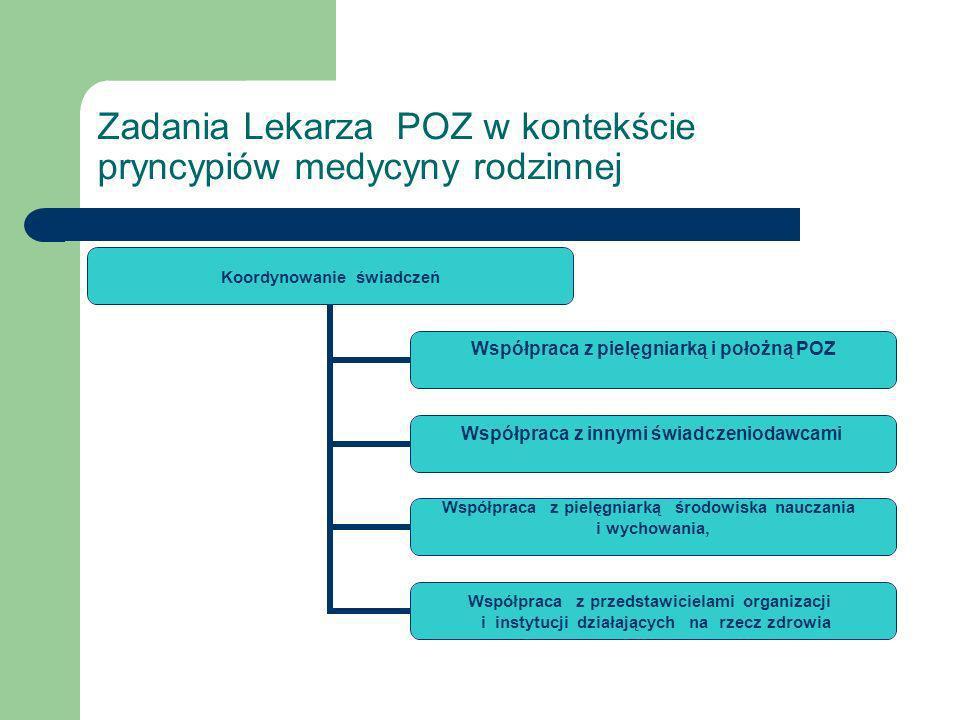 POZ - miasto Olkusz 21000 12 etatów lek.12 000 7 et.
