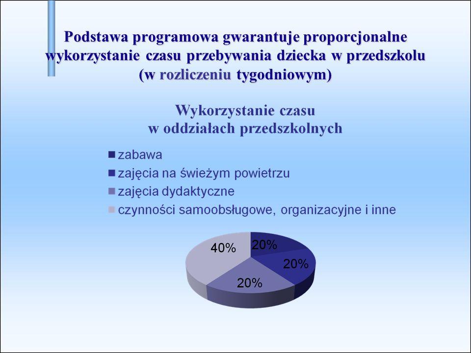Podstawa programowa gwarantuje proporcjonalne wykorzystanie czasu przebywania dziecka w przedszkolu (w rozliczeniu tygodniowym)