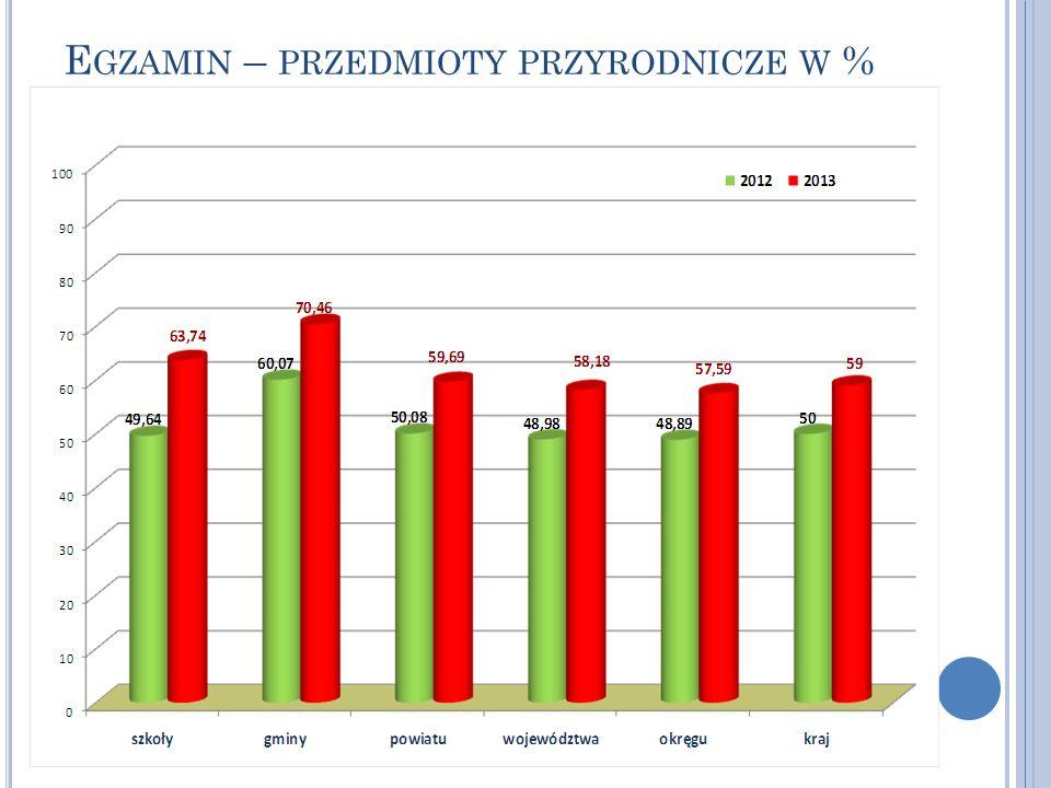 E GZAMIN – PRZEDMIOTY PRZYRODNICZE W %
