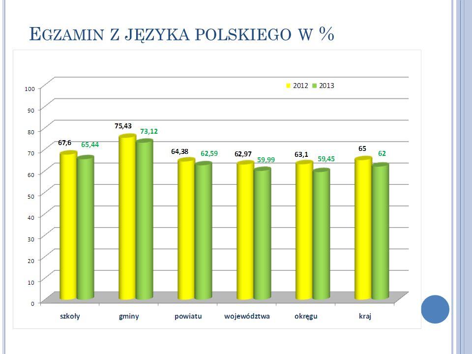 E GZAMIN Z JĘZYKA POLSKIEGO W %