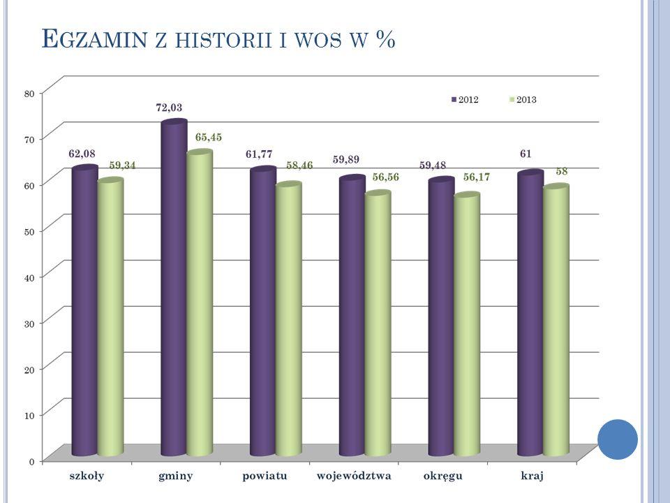 E GZAMIN Z HISTORII I WOS W %