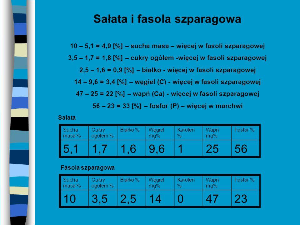 Sałata i marchew 9 – 5,1 = 3,9 [%] – sucha masa – więcej w marchwi 6,5 – 1,7 = 4,8 [%] – cukry ogółem – więcej w marchwi 1,6 – 1 = 0,6 [%] – białko – więcej w sałacie 9,6 – 5,5= 4,1 [%] – węgiel (C) – więcej w sałacie 9 – 1= 8 [%] – karoten – więcej w marchwi 30 – 25= 5 [%] – wapń (Ca) – więcej w marchwi 56 – 39 = 17 [%] – fosfor (P) – więcej w sałacie Sucha masa % Cukry ogółem % Białko %Węgiel mg% Karoten % Wapń mg% Fosfor % 5,11,71,69,612556 Sucha masa % Cukry ogółem % Białko %Węgiel mg% Karoten % Wapń mg% Fosfor % 96,515,593039 Sałata Marchew
