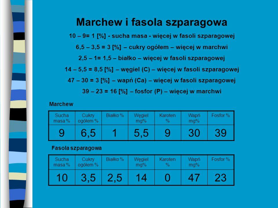 Sałata i gruszka 25 – 11 = 14 [%] – wapń – więcej w sałacie 56 – 12 = 44 [%] – fosfor – więcej w sałacie 16 – 1 = 15 [%] – karoten – więcej w gruszce Sucha masa % Cukry ogółem % Białko %Węgiel mg% Karoten % Wapń mg% Fosfor % 5,11,71,69,612556 Sałata Wapń %Fosfor %Karoten % 111316 Gruszka
