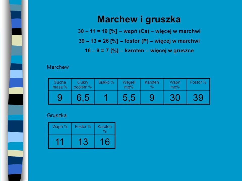Marchew i fasola szparagowa 10 – 9= 1 [%] - sucha masa - więcej w fasoli szparagowej 6,5 – 3,5 = 3 [%] – cukry ogółem – więcej w marchwi 2,5 – 1= 1,5 – białko – więcej w fasoli szparagowej 14 – 5,5 = 8,5 [%] – węgiel (C) – więcej w fasoli szparagowej 47 – 30 = 3 [%] – wapń (Ca) – więcej w fasoli szparagowej 39 – 23 = 16 [%] – fosfor (P) – więcej w marchwi Fasola szparagowa Sucha masa % Cukry ogółem % Białko %Węgiel mg% Karoten % Wapń mg% Fosfor % 103,52,51404723 Sucha masa % Cukry ogółem % Białko %Węgiel mg% Karoten % Wapń mg% Fosfor % 96,515,593039 Marchew