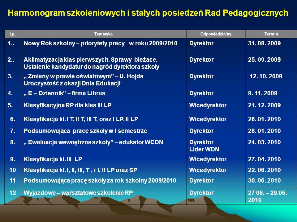 Harmonogram szkoleniowych i stałych posiedzeń Rad Pedagogicznych Lp.TematykaOdpowiedzialnyTermin 1..Nowy Rok szkolny – priorytety pracy w roku 2009/20