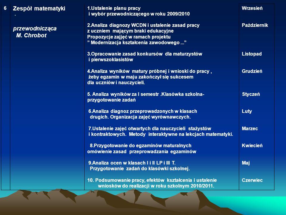 6.6. Zespół matematyki przewodnicząca M. Chrobot 1.Ustalenie planu pracy i wybór przewodniczącego w roku 2009/2010 2.Analiza diagnozy WCDN i ustalenie