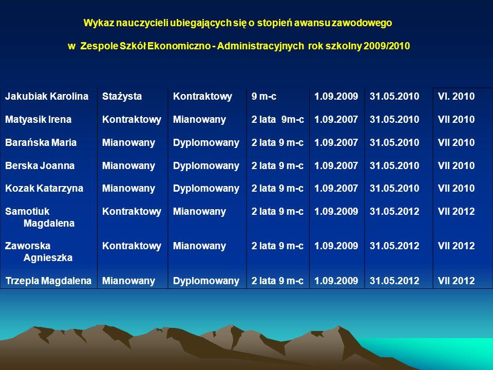 Wykaz nauczycieli ubiegających się o stopień awansu zawodowego w Zespole Szkół Ekonomiczno - Administracyjnych rok szkolny 2009/2010 Jakubiak Karolina