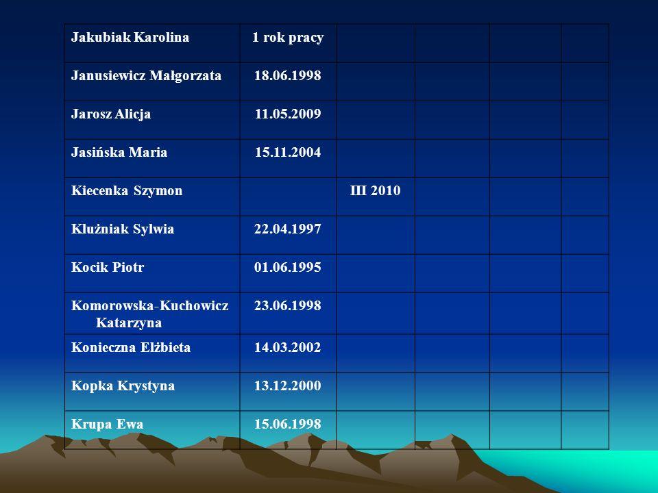 Jakubiak Karolina1 rok pracy Janusiewicz Małgorzata18.06.1998 Jarosz Alicja11.05.2009 Jasińska Maria15.11.2004 Kiecenka SzymonIII 2010 Klużniak Sylwia