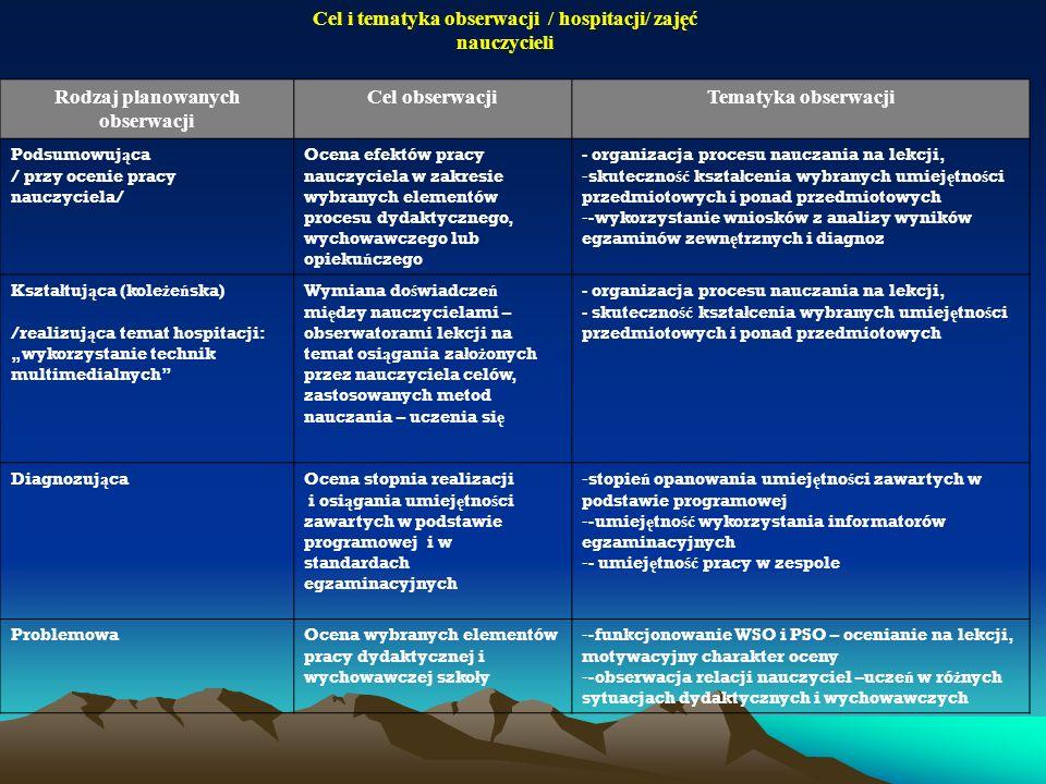 Cel i tematyka obserwacji / hospitacji/ zajęć nauczycieli Rodzaj planowanych obserwacji Cel obserwacjiTematyka obserwacji Podsumowuj ą ca / przy oceni