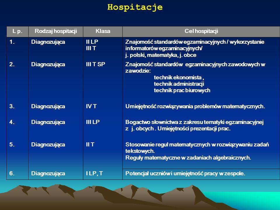 Hospitacje L p.Rodzaj hospitacjiKlasaCel hospitacji 1.1.DiagnozującaII LP III T Znajomość standardów egzaminacyjnych / wykorzystanie informatorów egza