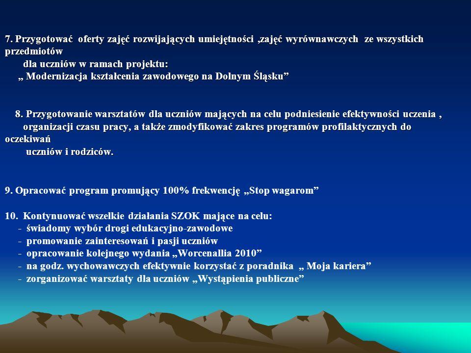 Zadania wynikające z § 21 rozporządzenia o nadzorze pedagogicznym.