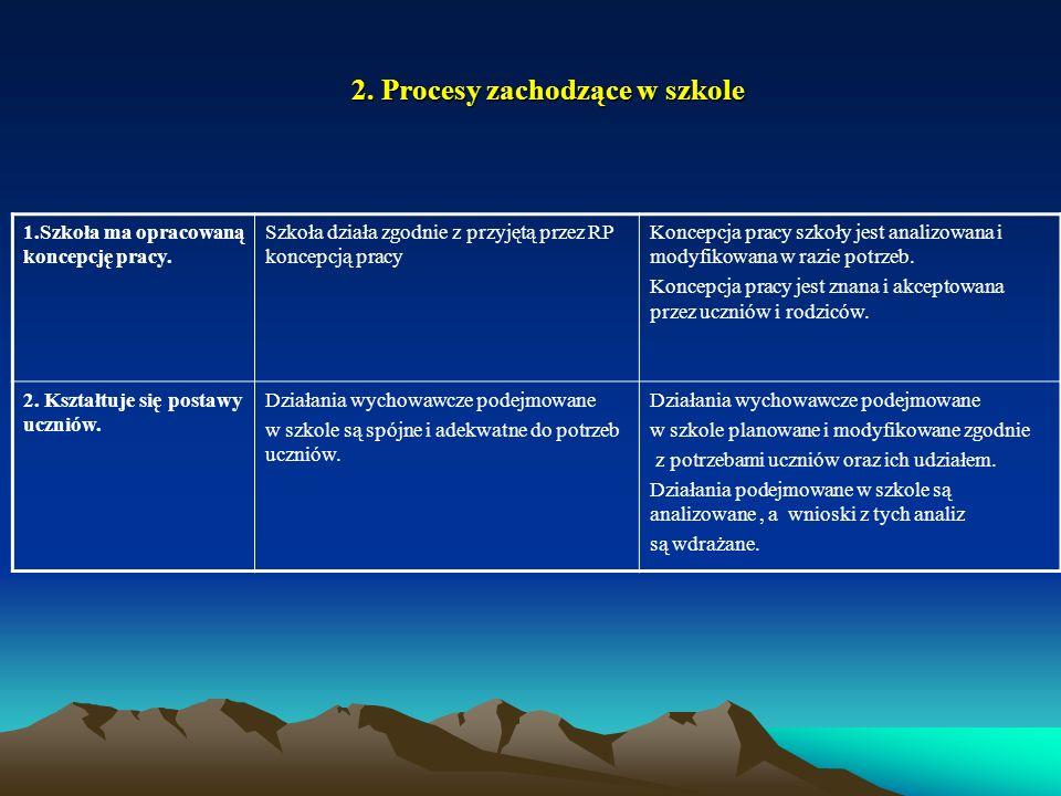 2. Procesy zachodzące w szkole 1.Szkoła ma opracowaną koncepcję pracy. Szkoła działa zgodnie z przyjętą przez RP koncepcją pracy Koncepcja pracy szkoł