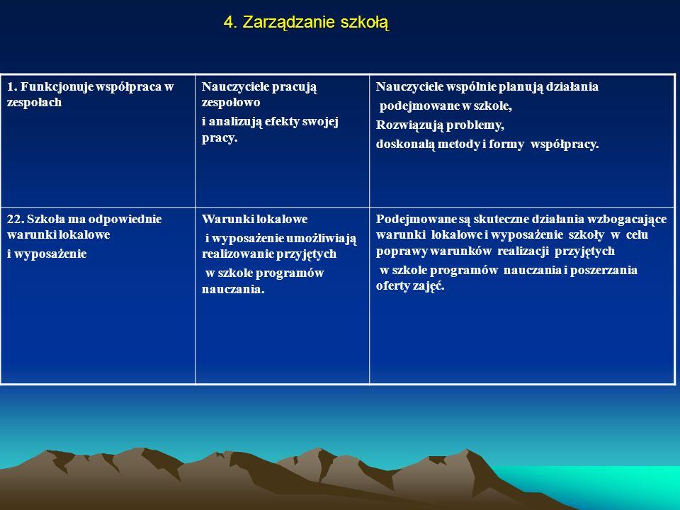 4. Zarządzanie szkołą 1. Funkcjonuje współpraca w zespołach Nauczyciele pracują zespołowo i analizują efekty swojej pracy. Nauczyciele wspólnie planuj
