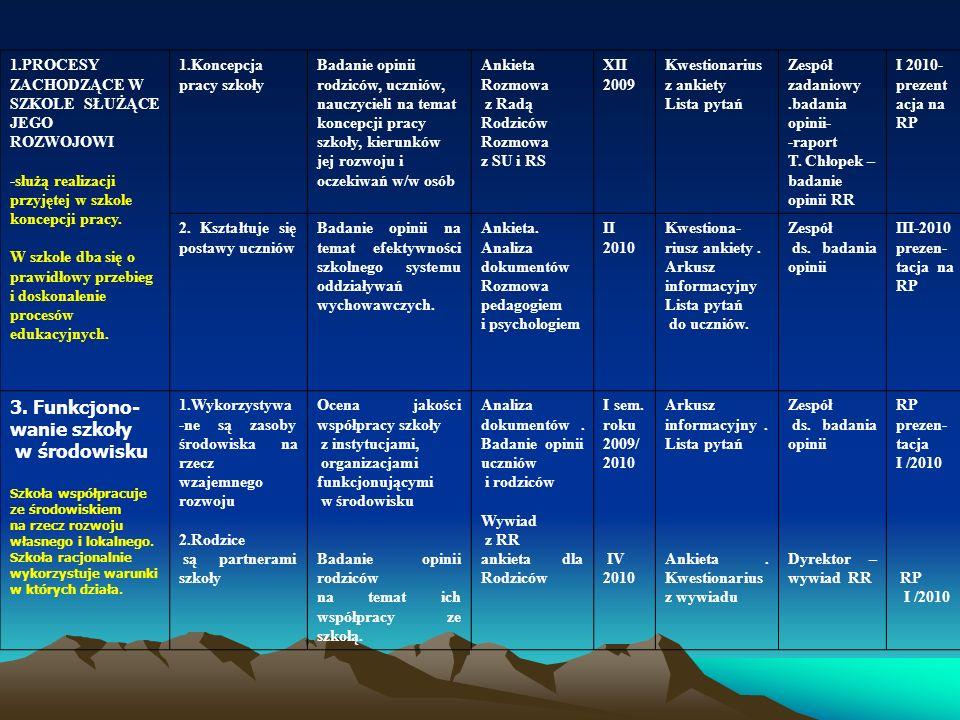 7.7.Zespół rachunkowości przewodnicząca M. Szpleter 1.Opracowanie planu pracy na rok 32009/2010 2.