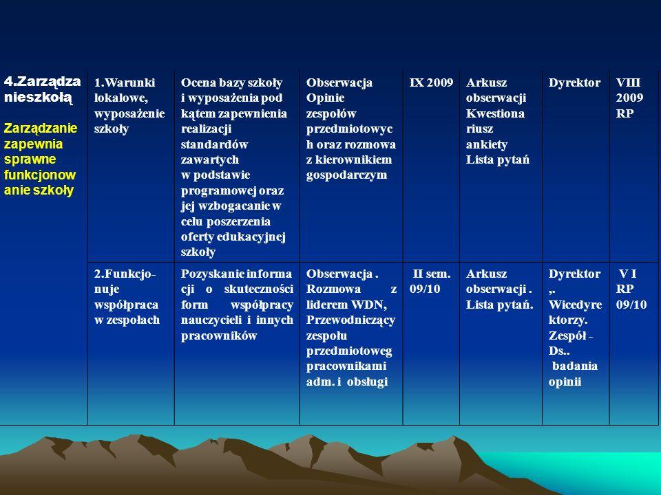I)przedstawianie nauczycielom wniosków wynikających z nadzoru pedagogicznego Lp.