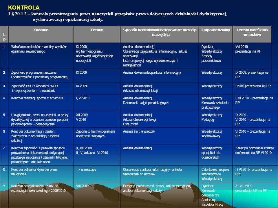 Plan doskonalenia zawodowego nauczycieli Zespołu Szkół Ekonomiczno-Administracyjnych Podstawa opracowania: 1.Plan Pracy ZSE-A na rok szkolny 2009/2010.