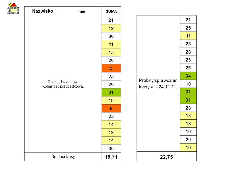 Nazwisko ImięSUMA Rozkład wyników. Kolejność przypadkowa. 21 12 30 11 15 26 5 25 20 31 19 8 25 14 12 14 30 Średnia klasy 18,71 Próbny sprawdzian klasy