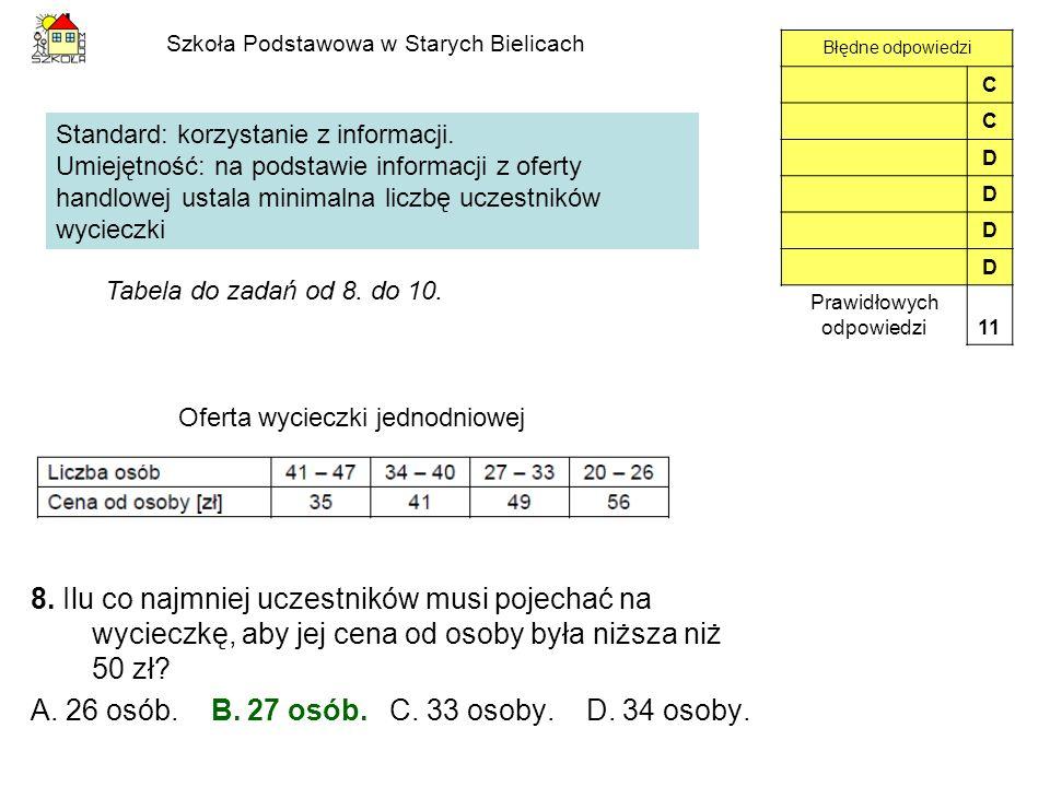 Szkoła Podstawowa w Starych Bielicach 8. Ilu co najmniej uczestników musi pojechać na wycieczkę, aby jej cena od osoby była niższa niż 50 zł? A. 26 os