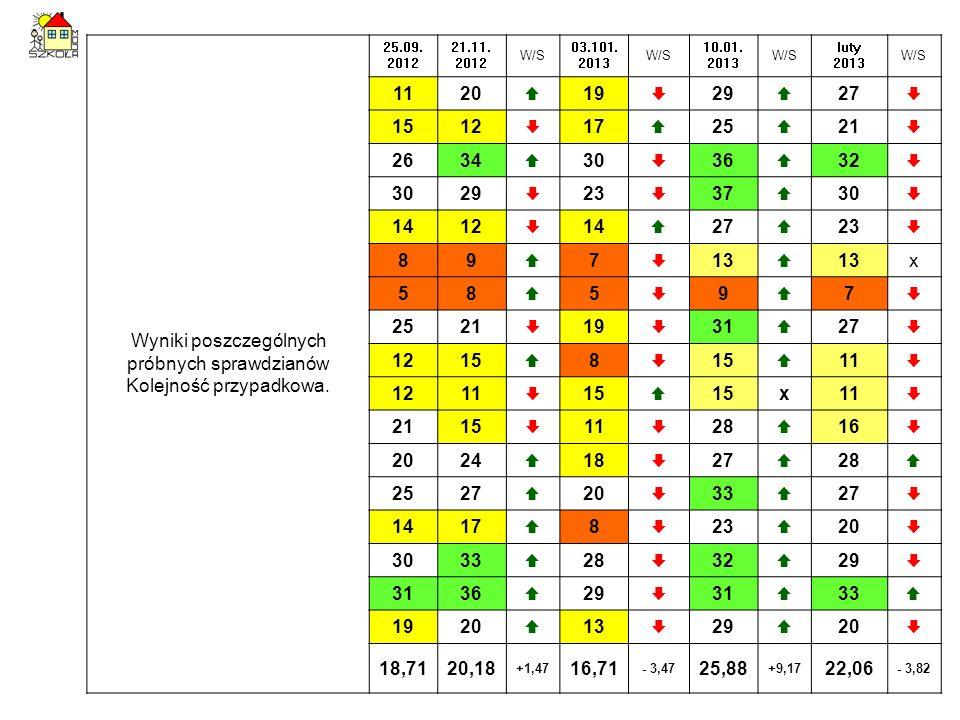Wyniki poszczególnych próbnych sprawdzianów Kolejność przypadkowa. 25.09. 2012 21.11. 2012 W/S 03.101. 2013 W/S 10.01. 2013 W/S luty 2013 W/S 1120 19