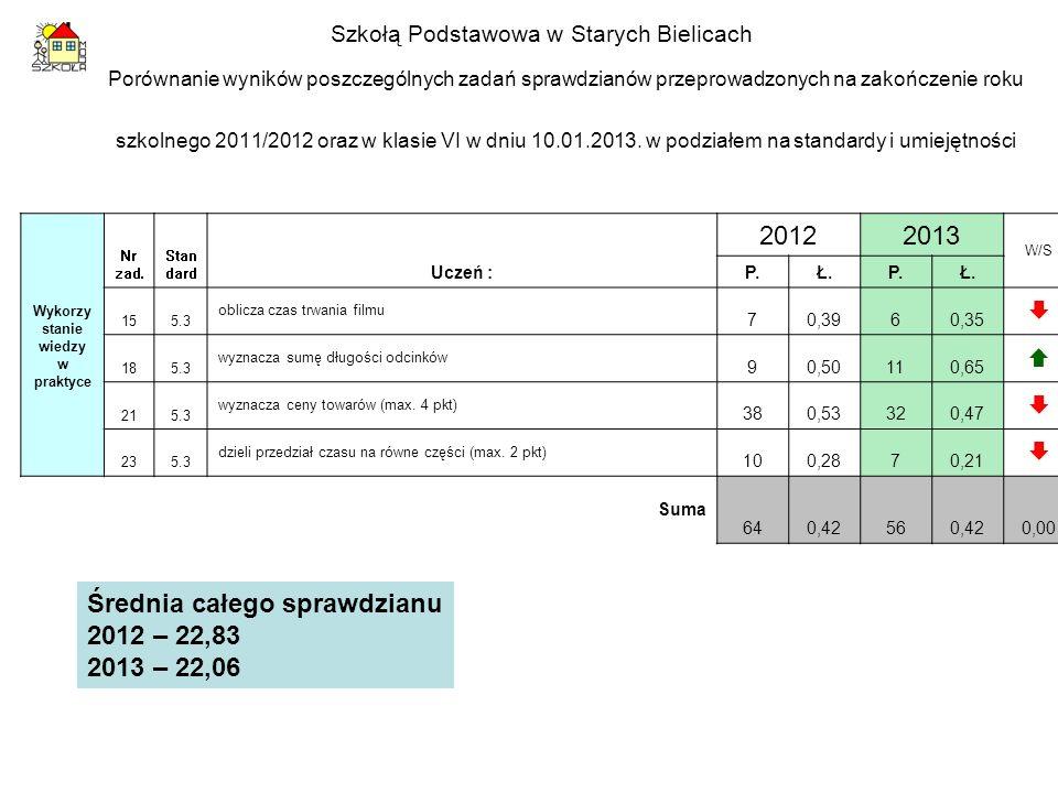 Porównanie wyników poszczególnych zadań sprawdzianów przeprowadzonych na zakończenie roku szkolnego 2011/2012 oraz w klasie VI w dniu 10.01.2013. w po