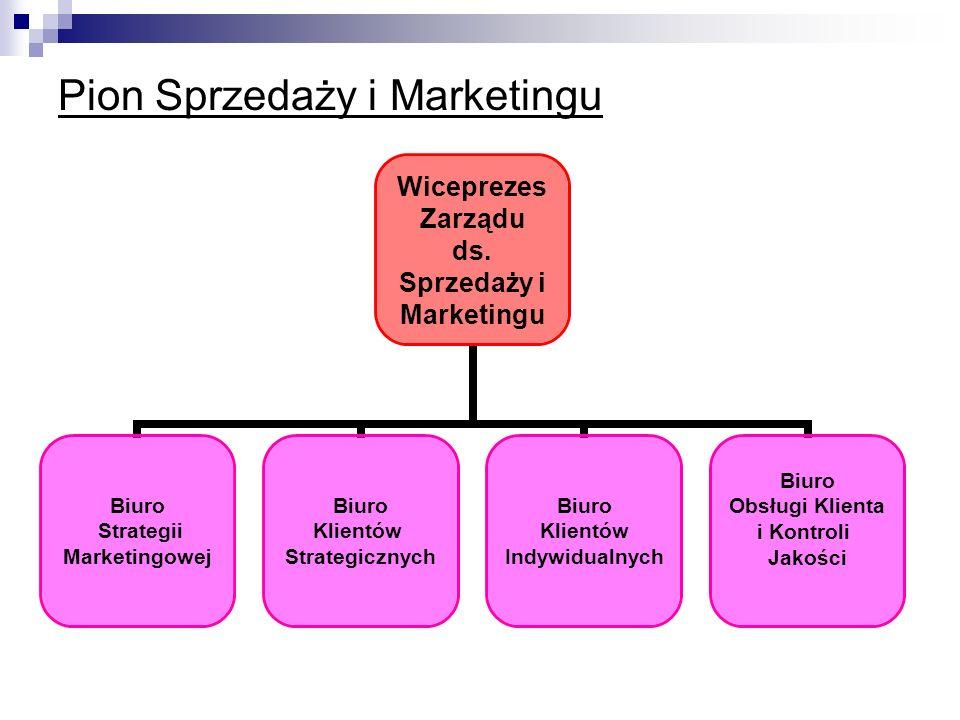 Pion Sprzedaży i Marketingu Wiceprezes Zarządu ds. Sprzedaży i Marketingu Biuro Strategii Marketingowej Biuro Klientów Strategicznych Biuro Klientów I