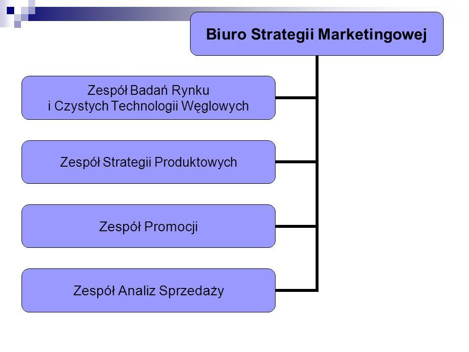 Biuro Strategii Marketingowej Zespół Badań Rynku i Czystych Technologii Węglowych Zespół Strategii Produktowych Zespół Promocji Zespół Analiz Sprzedaż