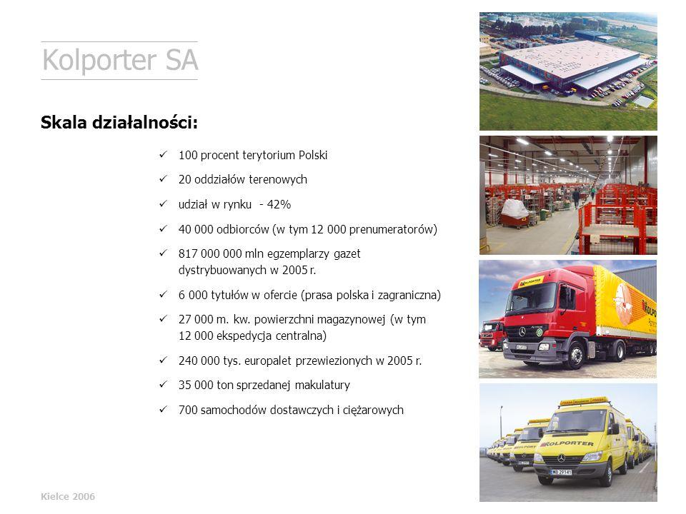 100 procent terytorium Polski 20 oddziałów terenowych udział w rynku - 42% 40 000 odbiorców (w tym 12 000 prenumeratorów) 817 000 000 mln egzemplarzy