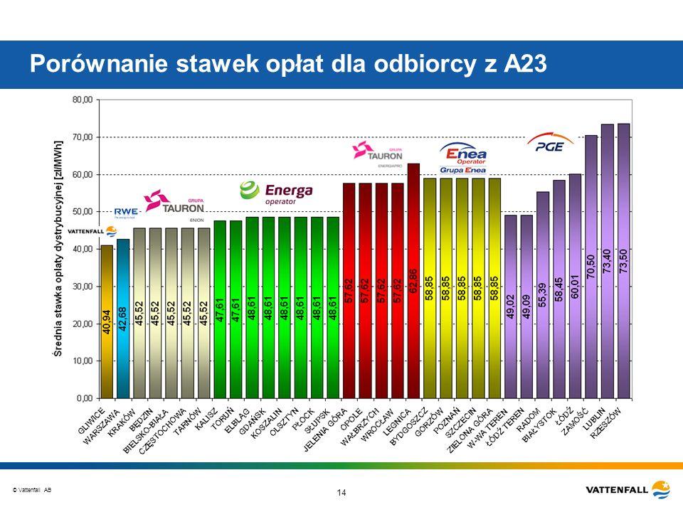 © Vattenfall AB 14 Porównanie stawek opłat dla odbiorcy z A23