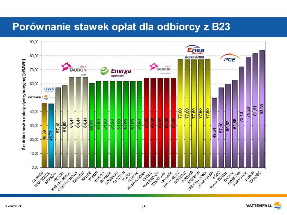 © Vattenfall AB 15 Porównanie stawek opłat dla odbiorcy z B23