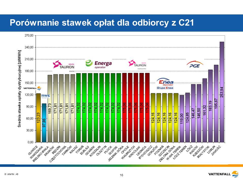 © Vattenfall AB 16 Porównanie stawek opłat dla odbiorcy z C21