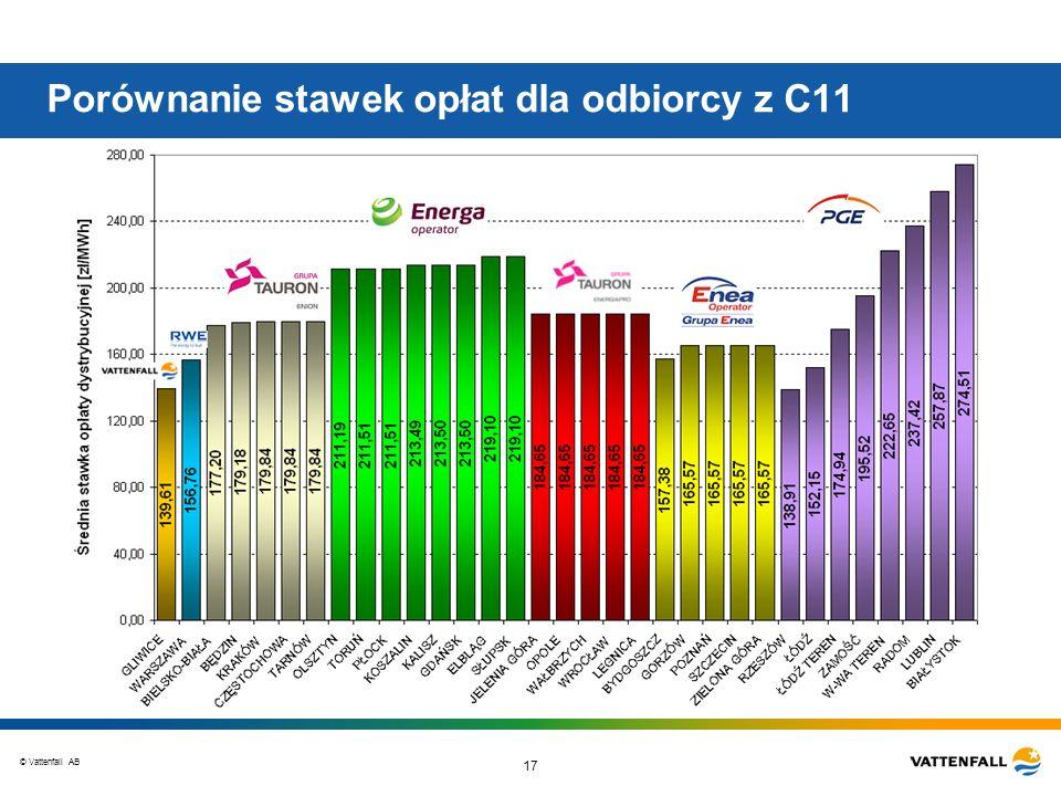 © Vattenfall AB 17 Porównanie stawek opłat dla odbiorcy z C11