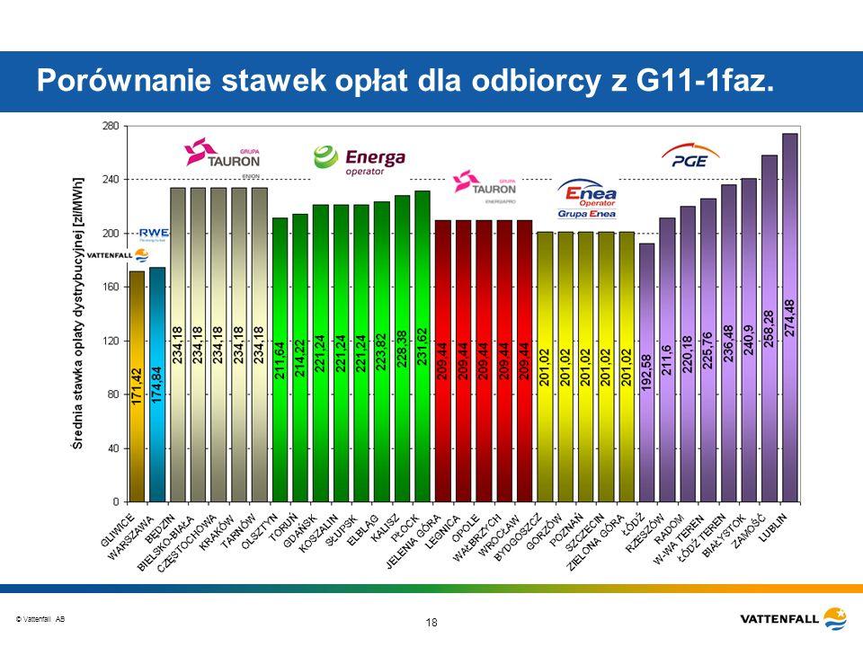 © Vattenfall AB 18 Porównanie stawek opłat dla odbiorcy z G11-1faz.