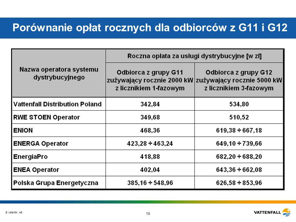 © Vattenfall AB 19 Porównanie opłat rocznych dla odbiorców z G11 i G12