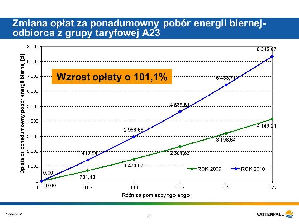 © Vattenfall AB 20 Zmiana opłat za ponadumowny pobór energii biernej- odbiorca z grupy taryfowej A23 Wzrost opłaty o 101,1%
