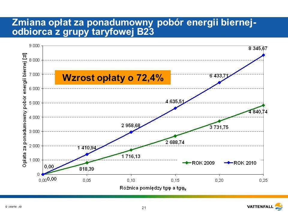 © Vattenfall AB 21 Zmiana opłat za ponadumowny pobór energii biernej- odbiorca z grupy taryfowej B23 Wzrost opłaty o 72,4%