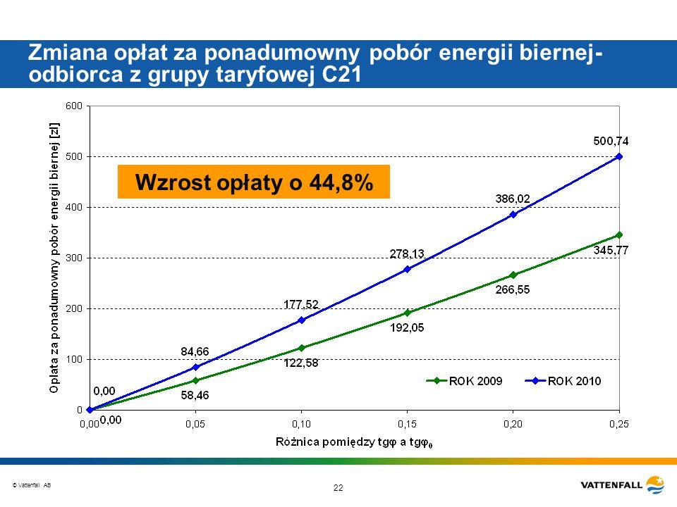 © Vattenfall AB 22 Zmiana opłat za ponadumowny pobór energii biernej- odbiorca z grupy taryfowej C21 Wzrost opłaty o 44,8%