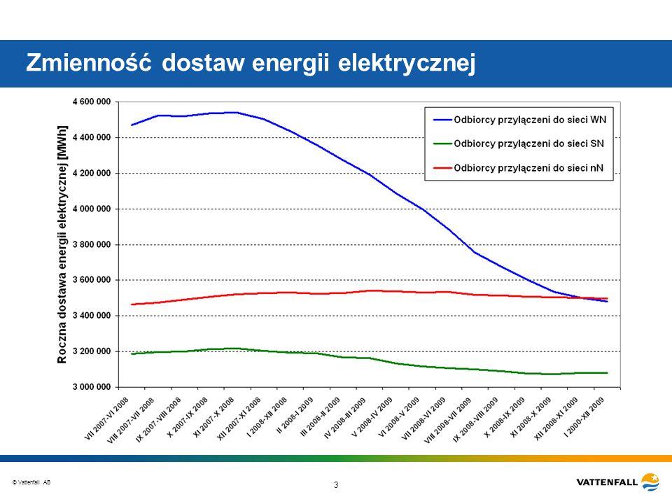 © Vattenfall AB 3 Zmienność dostaw energii elektrycznej