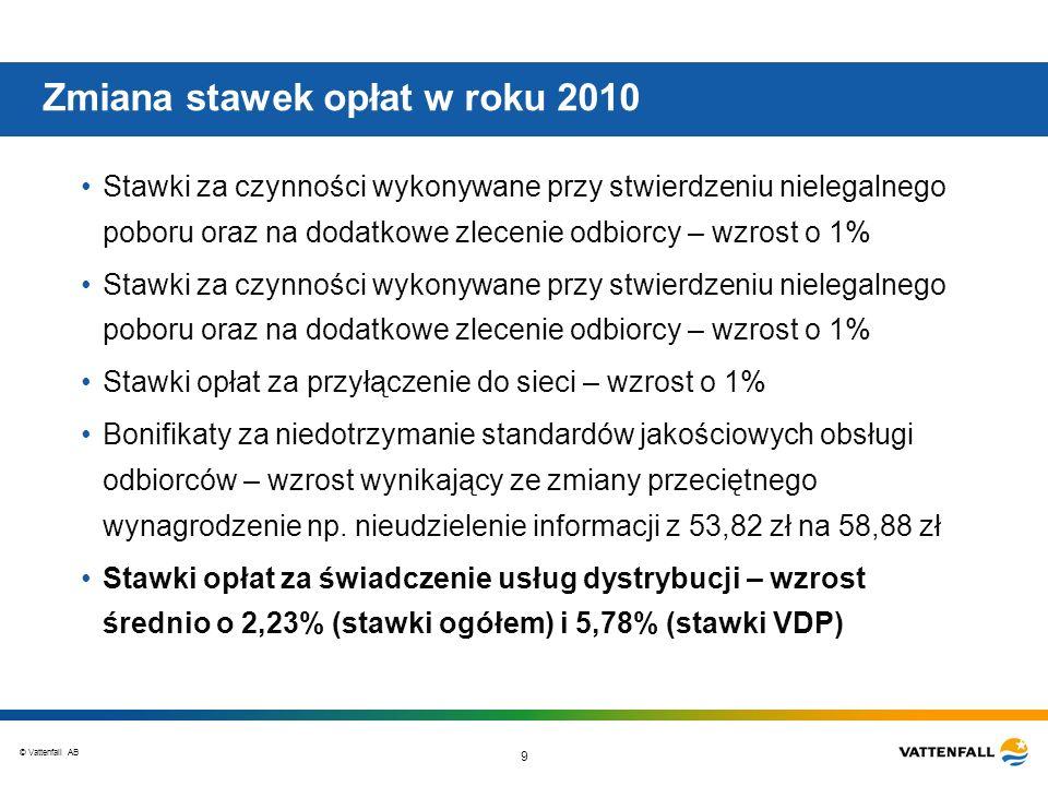 © Vattenfall AB 9 Zmiana stawek opłat w roku 2010 Stawki za czynności wykonywane przy stwierdzeniu nielegalnego poboru oraz na dodatkowe zlecenie odbi