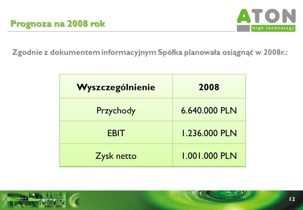 12 Prognoza na 2008 rok Zgodnie z dokumentem informacyjnym Spółka planowała osiągnąć w 2008r.: