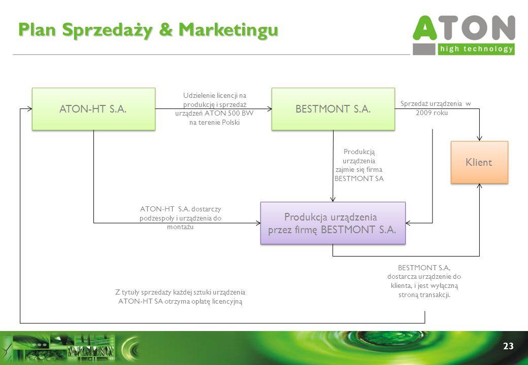 23 ATON-HT S.A. BESTMONT S.A. Udzielenie licencji na produkcję i sprzedaż urządzeń ATON 500 BW na terenie Polski Klient Sprzedaż urządzenia w 2009 rok