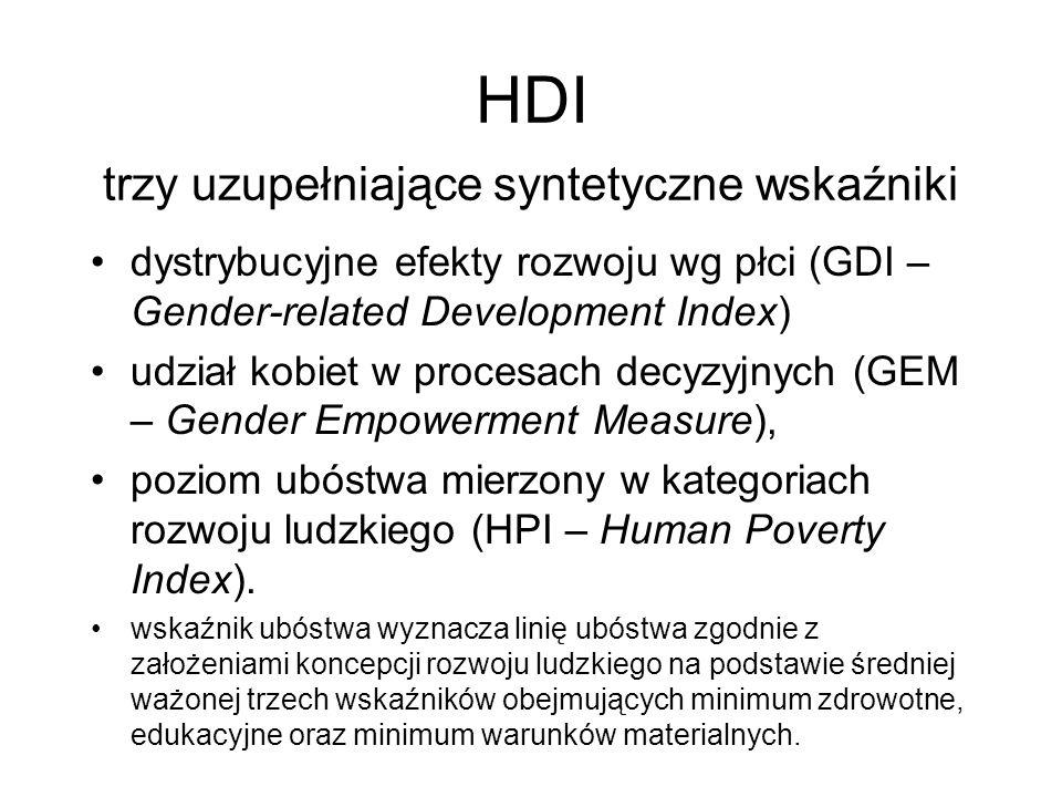 HDI trzy uzupełniające syntetyczne wskaźniki dystrybucyjne efekty rozwoju wg płci (GDI – Gender-related Development Index) udział kobiet w procesach d