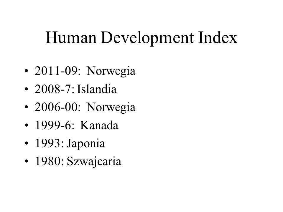 Human Development Index 2011-09: Norwegia 2008-7: Islandia 2006-00: Norwegia 1999-6: Kanada 1993: Japonia 1980: Szwajcaria