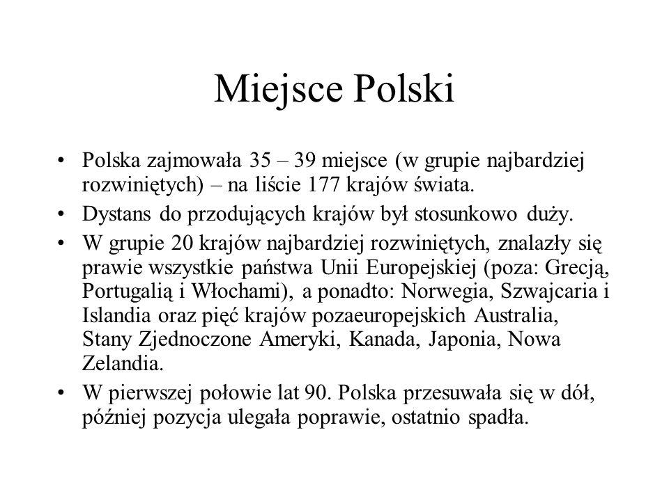 Miejsce Polski Polska zajmowała 35 – 39 miejsce (w grupie najbardziej rozwiniętych) – na liście 177 krajów świata. Dystans do przodujących krajów był