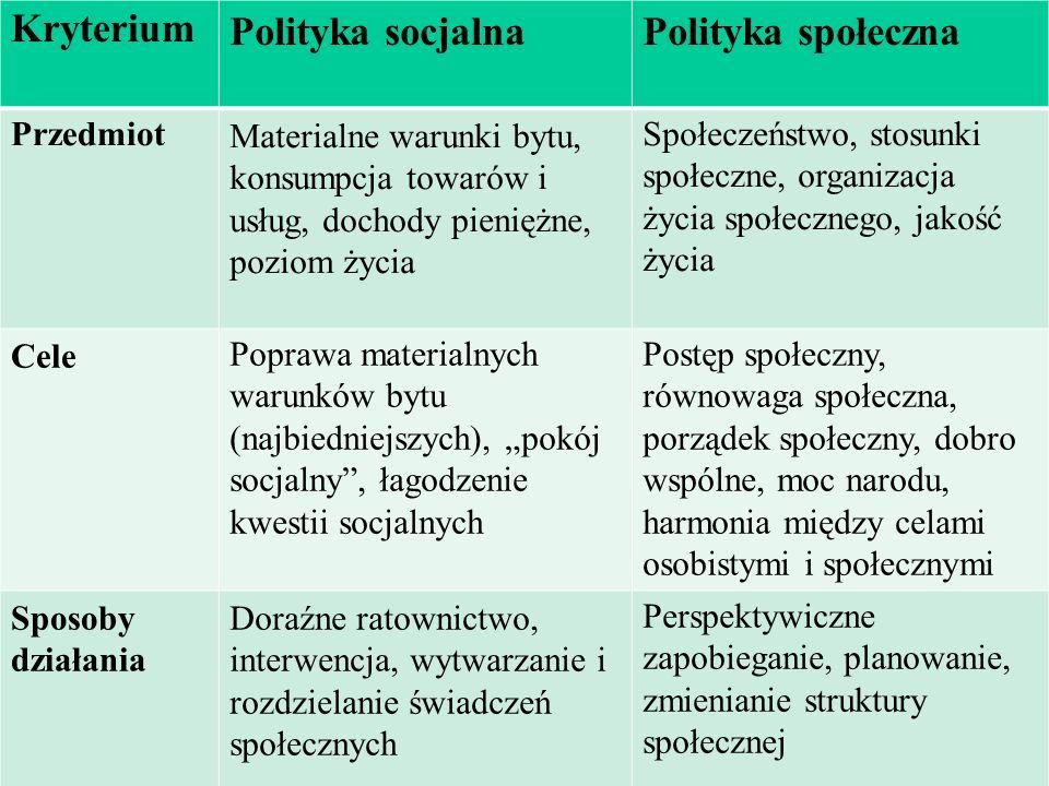 KryteriumPolityka socjalnaPolityka społeczna PrzedmiotMaterialne warunki bytu, konsumpcja towarów i usług, dochody pieniężne, poziom życia Społeczeńst