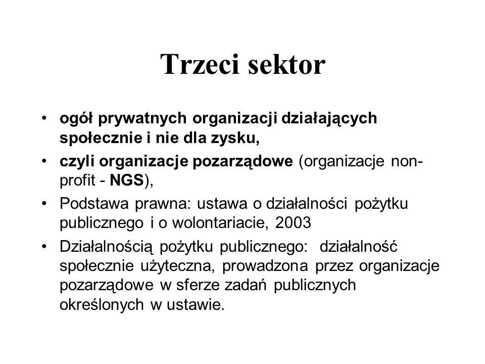 Trzeci sektor ogół prywatnych organizacji działających społecznie i nie dla zysku, czyli organizacje pozarządowe (organizacje non- profit - NGS), Pods