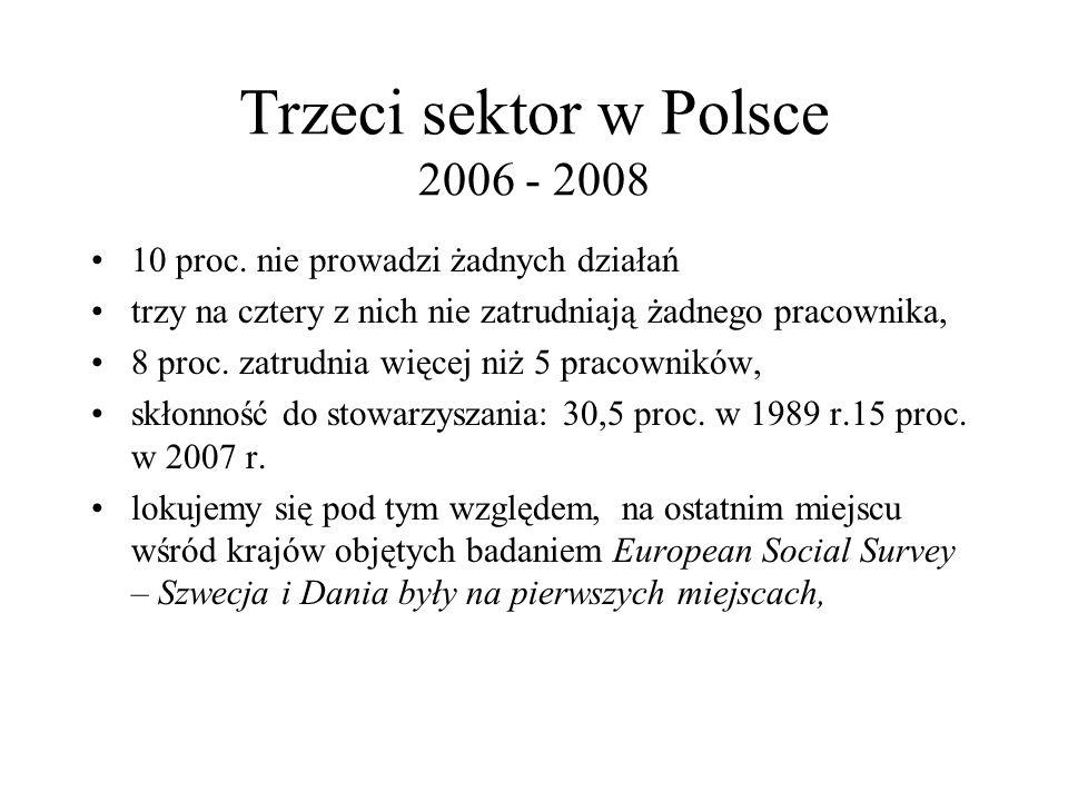 Trzeci sektor w Polsce 2006 - 2008 10 proc. nie prowadzi żadnych działań trzy na cztery z nich nie zatrudniają żadnego pracownika, 8 proc. zatrudnia w