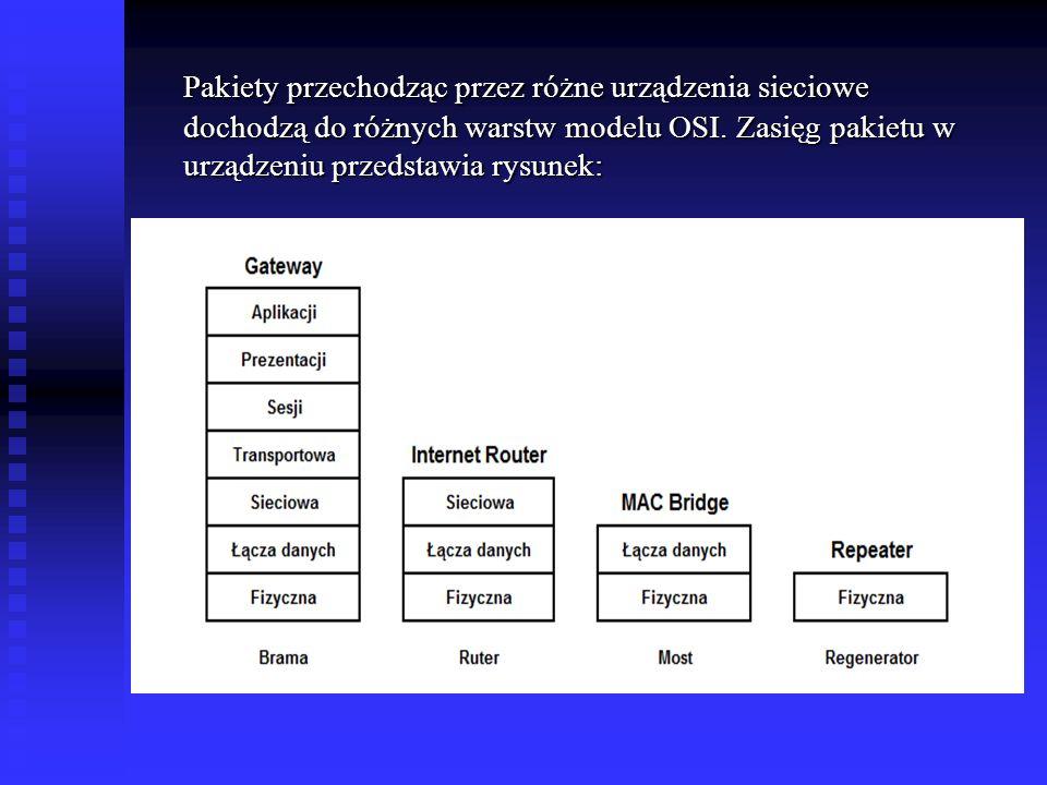 Pakiety przechodząc przez różne urządzenia sieciowe dochodzą do różnych warstw modelu OSI. Zasięg pakietu w urządzeniu przedstawia rysunek: