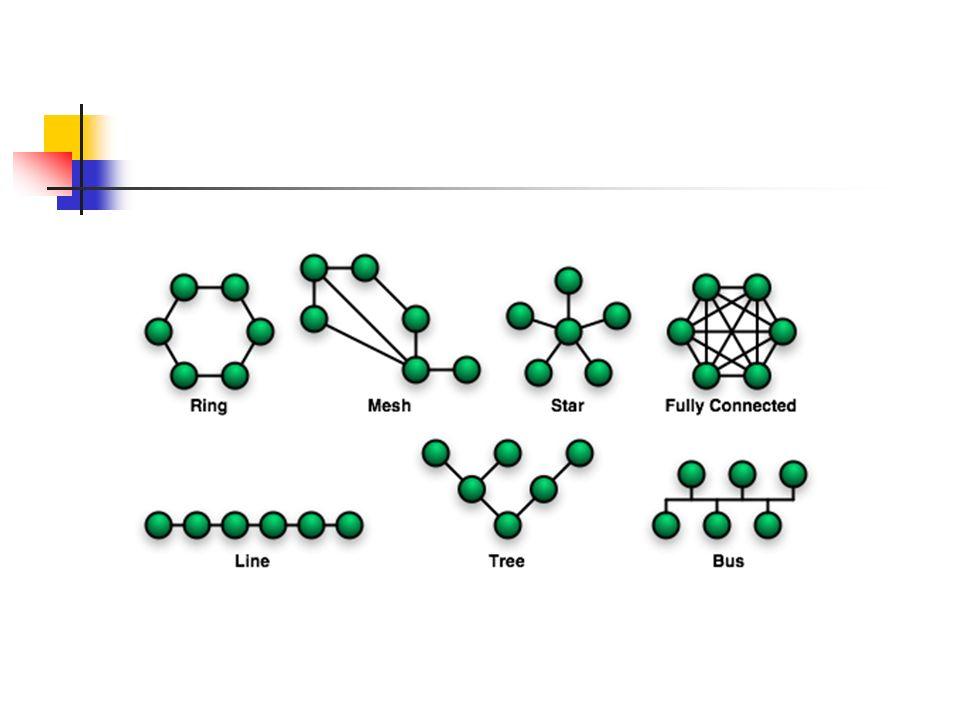 TOPOLOGIA KOMÓRKOWA Zaletą topologii komórkowej (bezprzewodowej) jest to, że nie ma tu fizycznego medium: jest atmosfera lub próżnia kosmiczna.